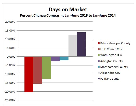 change_days_on_market_jan_june_2014