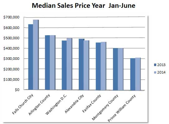 median_sales_price_YTD_2013-2014