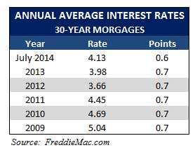 annual_interest_rates