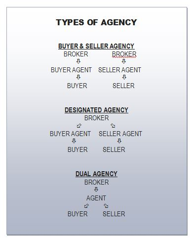 types of agency