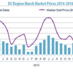 March 2016 DC Region Real Estate Market Data